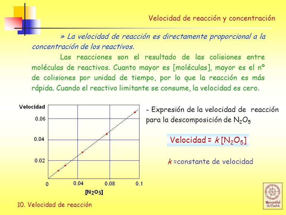 Velocidad = k [N2O5] Velocidad de reacción y concentración